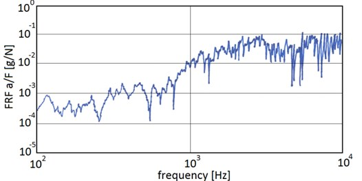 FRF function as a spectrum