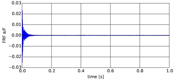 FRF function in time domain form