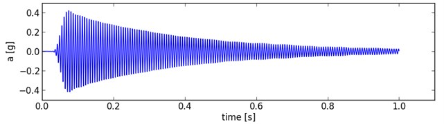 Signal filtering across the 1/3 Octave band