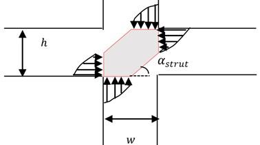 Strut model