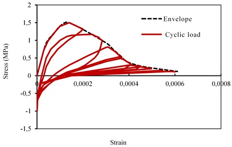 Stress versus strain responses hysteresis in the control joint