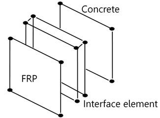 Interface element for modeling bond slip of FRP