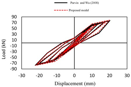 Load vs. displacement for beam-column joint CFRP wrap