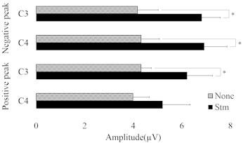 Amplitude (μV) changes of SEPs stimulation and none stimulation.  None: None stimulation, Stm: stimulation, *: P< 0.05. None stimulation versus stimulation