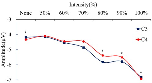 Amplitude (μV) changes of negative peak of SEPs according to vibration intensity (%);  *: P< 0.05. None stimulation versus stimulation intensity