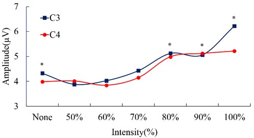 Amplitude (μV) changes of positive peak of SEPs according to vibration intensity (%);  *: P< 0.05. None stimulation versus stimulation intensity (%)