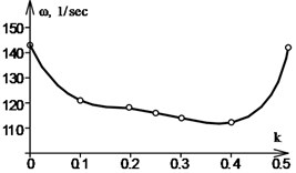 Vibration frequency curves for rods of various stiffness with various types of supports