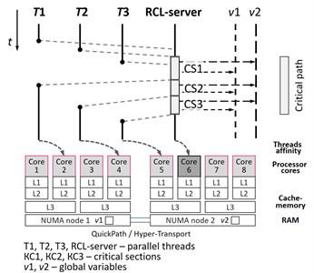 Remote core locking (RCL)