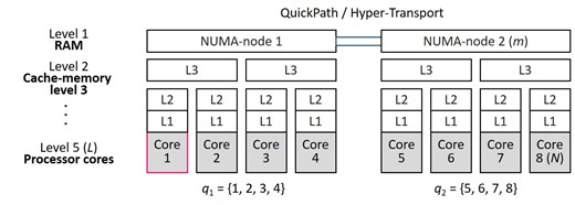 An example of hierarchical structure of multi-core CS N= 8, L= 5, m= 2, c23= 2, p3;4= 2, m= 2, m3= 1