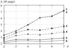 Efficiency of the algorithms of RCL-lock initalization, cluster Oak. a–p=2,…,7,  b–p=2,…,100. 1 – RCLLockInitNUMA, sequential access, 2 – RCLLockInitDefault,  sequential access, 3 – RCLLockInitNUMA, strided access, 4 – RCLLockInitDefault, strided access,  5 – RCLLockInitNUMA, random access, 6 – RCLLockInitDefault, random access