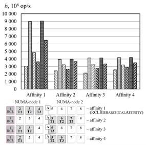 Threads affinity efficiency comparison, cluster Oak. a–p= 2, b–p=3, c–p=4, d–p=5.  –RCLLockInitDefault, random access, –RCLLockInitDefault, sequential access, –RCLLockInitDefault, strided access, –RCLLockInitNUMA, random access, –RCLLockInitNUMA, sequential access, –RCLLockInitNUMA, strided access, –working thread, –RCL-server, –thread allocating the memory