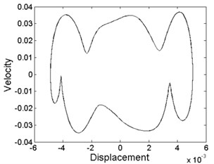 Phase diagram of different levels of forcing frequency: a) ω= 10.8, phase-chaos,  b) ω= 13.6, period-1 motion, c) ω= 20, period-3 motion, d) ω= 28.2, period-4 motion,  e) ω= 36.8, quasi-periodic motion, f) ω= 39.6, quasi-periodic motion,  g) ω= 40.8, period-2 motion, h) ω= 48.6, period-1 motion