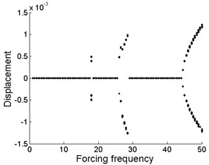 Bifurcation diagram of the drilling shaft with forcing frequency for different levels of the support stiffness k1 at the position of ξa: a) k1= 2×105, b)k1= 2×106, c) k1= 2×107
