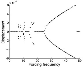 Bifurcation diagram of the drilling shaft with forcing frequency for different levels of the support stiffness k2 at the position of ξb: a) k2= 2×105, b) k2= 2×106, c) k2= 2×107
