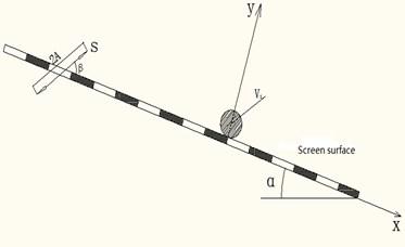 Translation vibration screen motion model