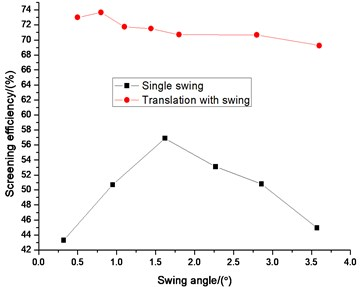 Comparison efficiency between single swing and translation with swing on swing angle