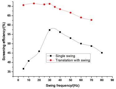 Comparison efficiency between single wing and translation with swing on swing frequency