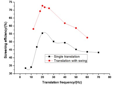 Comparison efficiency between single  wing and translation with swing  on translation frequency