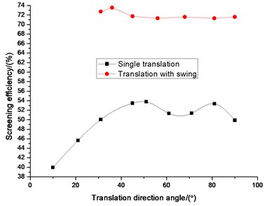 Comparison efficiency between single  wing and translation with swing  on translation direction angle