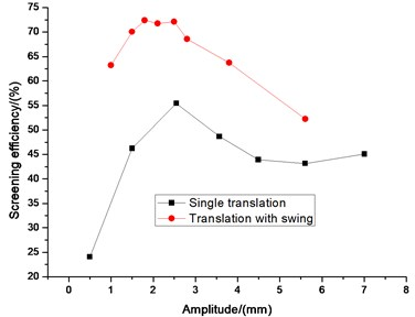 Comparison efficiency between single wing and translation with swing on amplitude