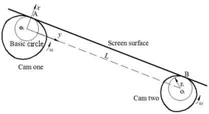 The motion model of swing vibrating screen