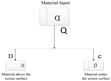 Relationship between material input and output