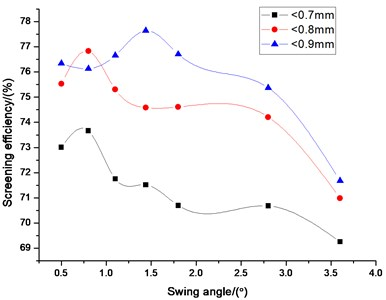 Influence of swing angle  on screening efficiency