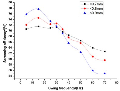 Influence of swing frequency  on screening efficiency