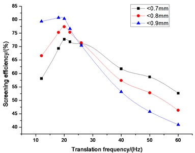 Influence of translation frequency  on screening efficiency