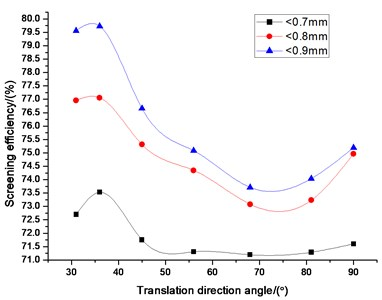 Influence of translation direction angle  on screening efficiency