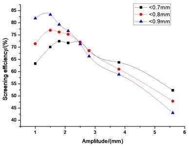 Influence of amplitude on screening efficiency