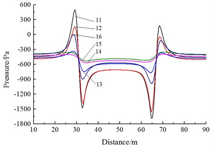 Pressure curves of different observed points during the meeting