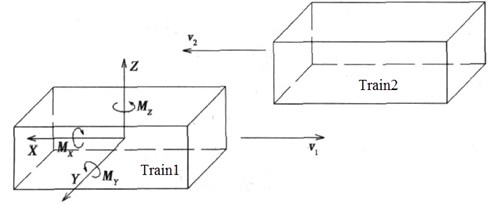 Schematic diagram of aerodynamic force moments