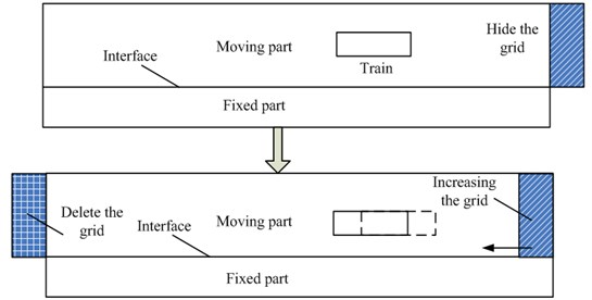 Relations between grid increase, deletion and train motion
