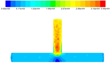 Wall shear force at different inlet velocities