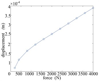 The curve of a) force-displacement (F-d) and b) force-stiffness (F-s)