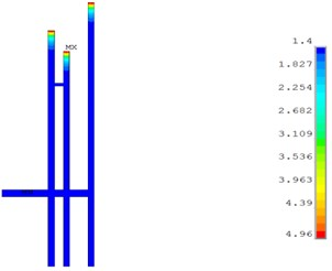 Dust concentration distribution simulation  of 5#, 7# and 9# hole when working for 5 mins