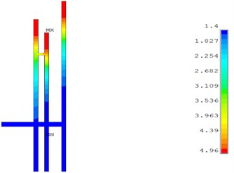 Dust concentration distribution simulation of 5#, 7# and 9# hole when working for 30 mins