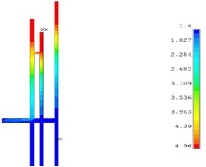 Dust concentration distribution simulation of 5#, 7# and 9# hole when working for 1 hour