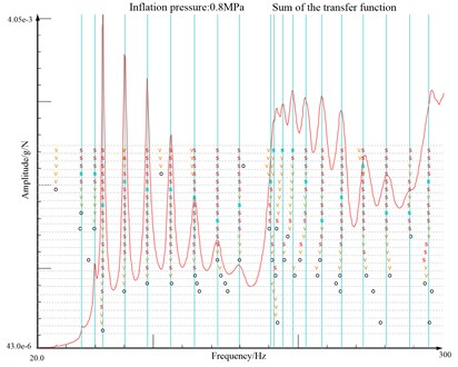 Scheme of modal analysis