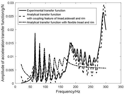 Amplitude of analytical transfer function