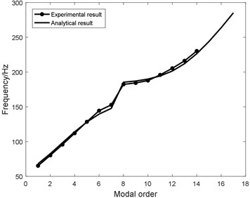 Analytical modal frequency based on the identified structural parameters