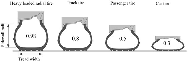 Flat ratio of different kinds of tire