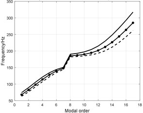 Influence analysis of tread structural parameters