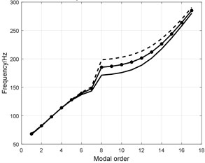 Influence analysis of sidewall structural parameters