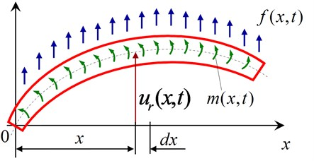 Force analysis of micro-section of flexible tread