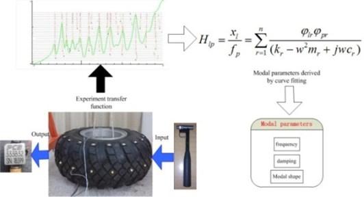 Scheme of experimental modal analysis