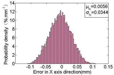 Deployment errors distribution in the free state