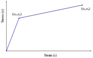 Stress-strain relationship  in the ABAQUS software [9]