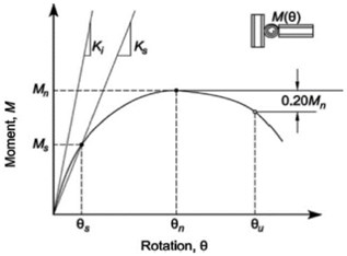 Moment-rotation curve of  a typical connection [7, 8]